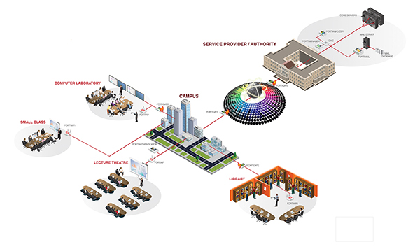 Fortinet 3d Education Campus Network Diagram