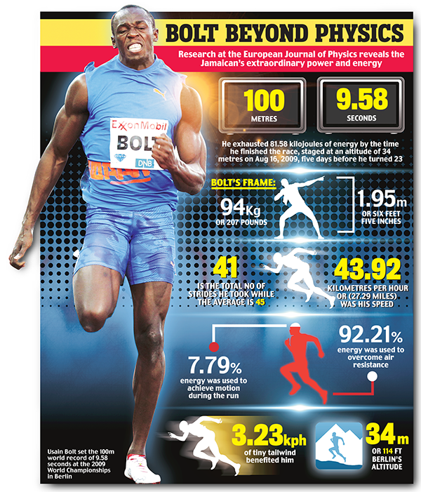SPORTS INFO-GRAPHICS