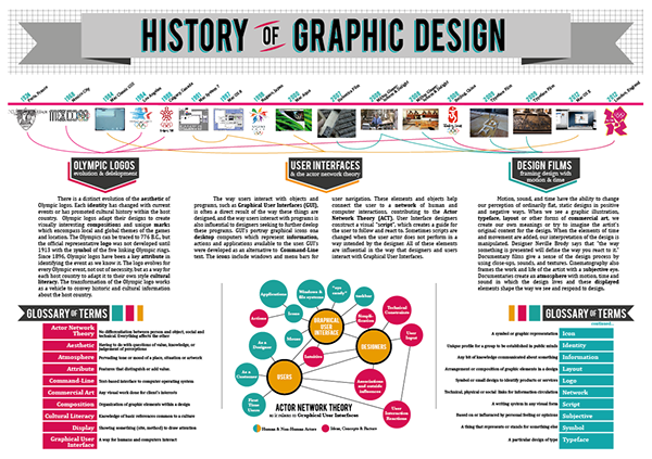 History of Graphic Design Infographic on Behance