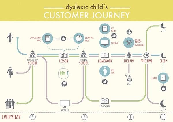Customer Journey Map On Behance - Member journey mapping
