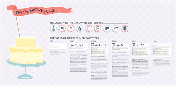 process essay how to bake a cake