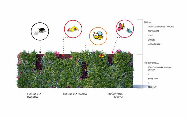 Vertical Garden concept design on Behance
