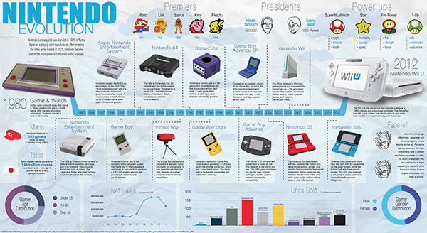 A history of nintendos development and product expansion