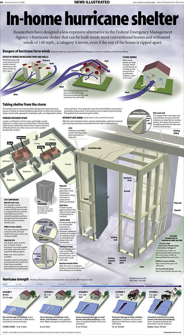 Hurricane safe room infographic on pantone canvas gallery for House plans with tornado safe room
