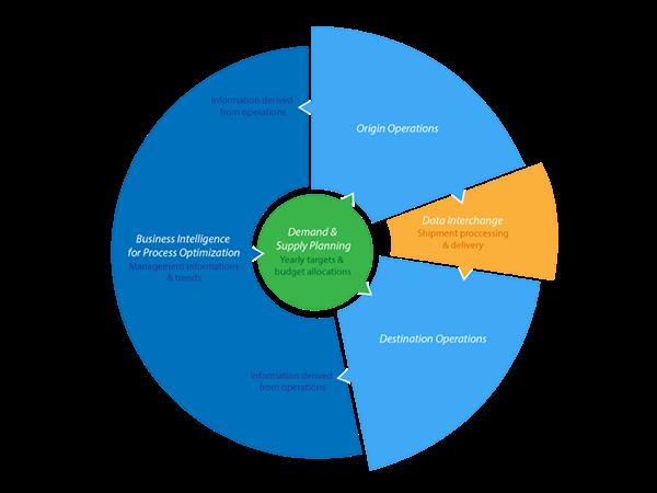 logistics experience flow chart on behance