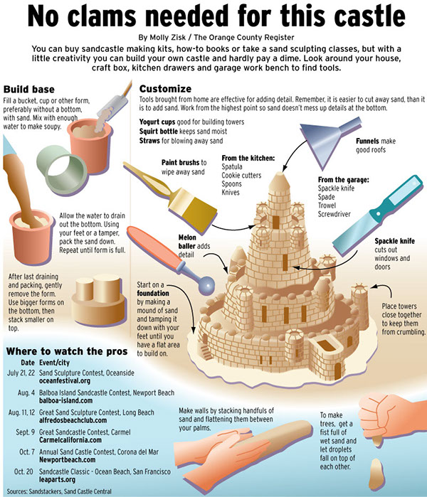 Building Tips Fair Of How to Build a Sand Castle Building Photo