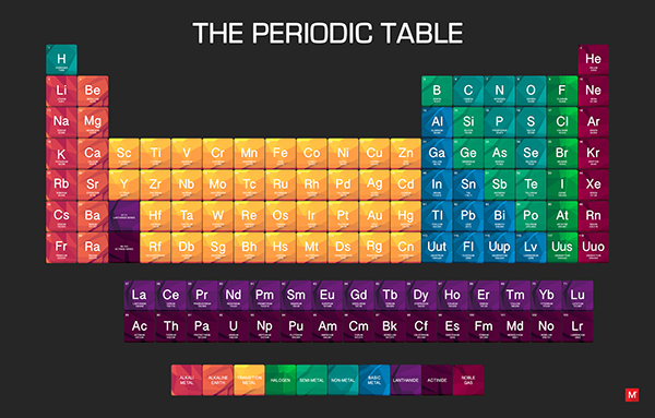 The periodic table of elements on adweek talent gallery for Table graphic design