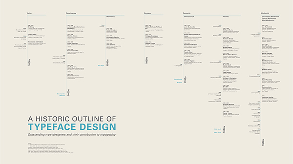 timeline of typeface design on saic portfolios