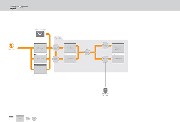 user flow ui design