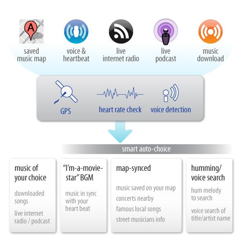 mobile future concept design Wearable