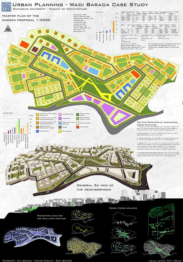 Urban Planning Proposal For Wadi Barada Damascus On Behance