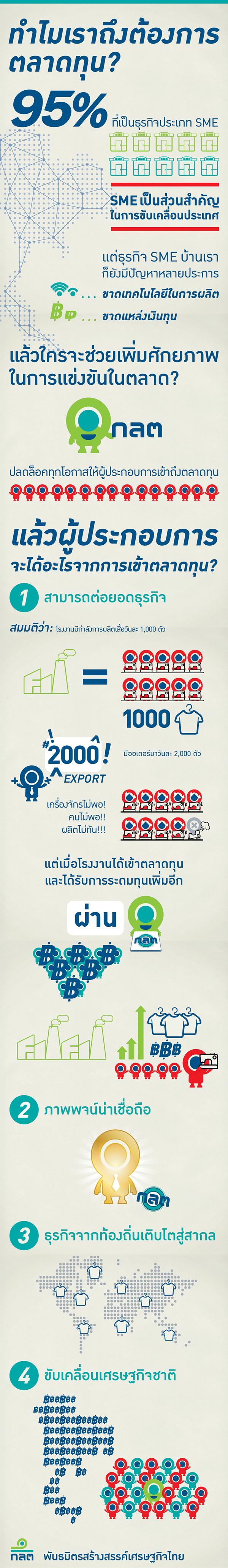 pitch Visual Narrative Illustrator Flash Video Editing keynotes Capital Market Thailand SME infographic simple Thai