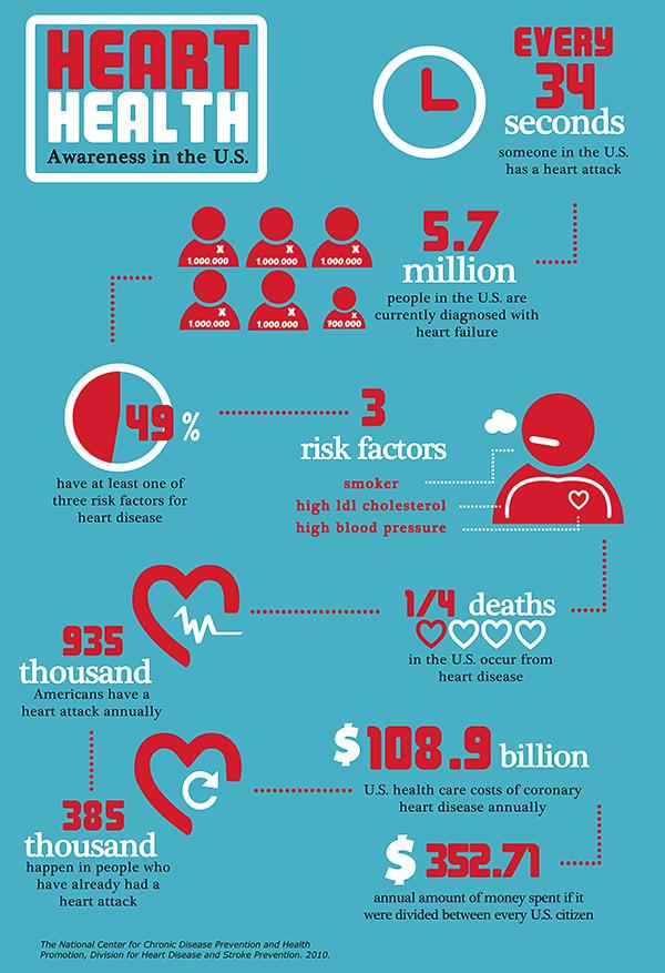 Infographic/Heart Health on Behance