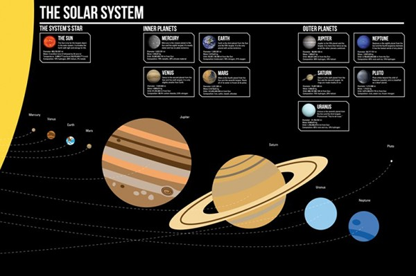 Solar System Posters Solar System Poster on Behance