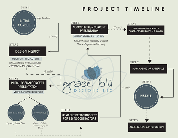 project timeline graphic