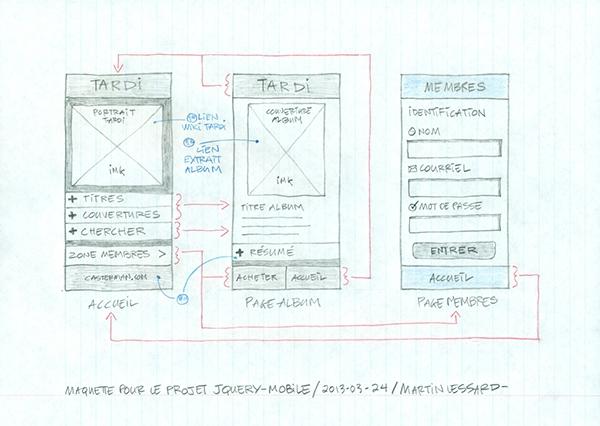 application mobile téléphone intelligent jquery mobile