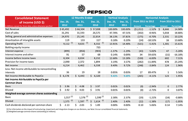 pepsico financial analysis 2017