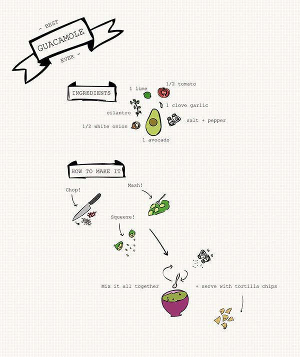 Infographic: guacamole