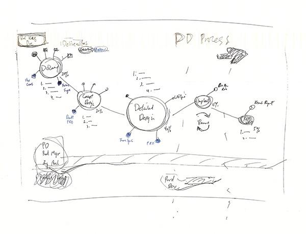 Product Design Process Diagram On Behance