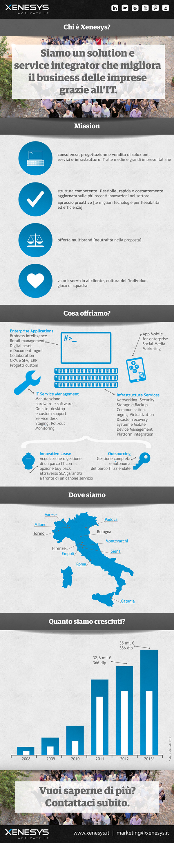 commercial Business Proposal marketing   infographic Infrastructure Services IT Service Management Enterprise Applications