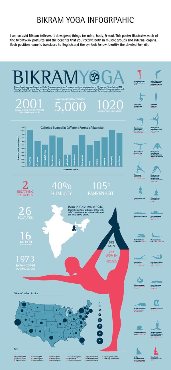 Bikram Yoga Infographic On Behance