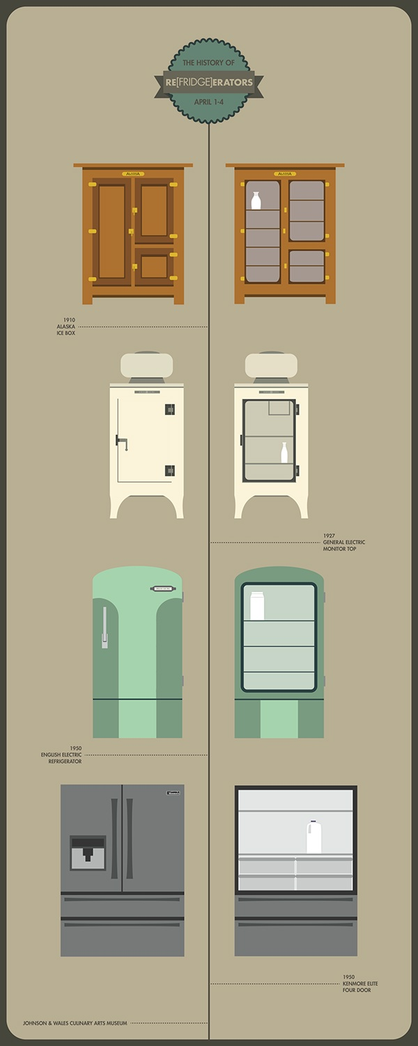 History of Refrigerators | Campaign on Behance