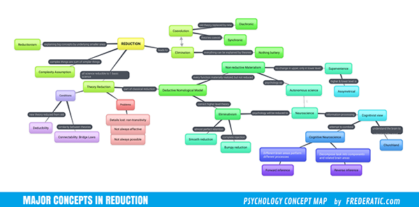 Psychology Concept Maps On Wacom Gallery