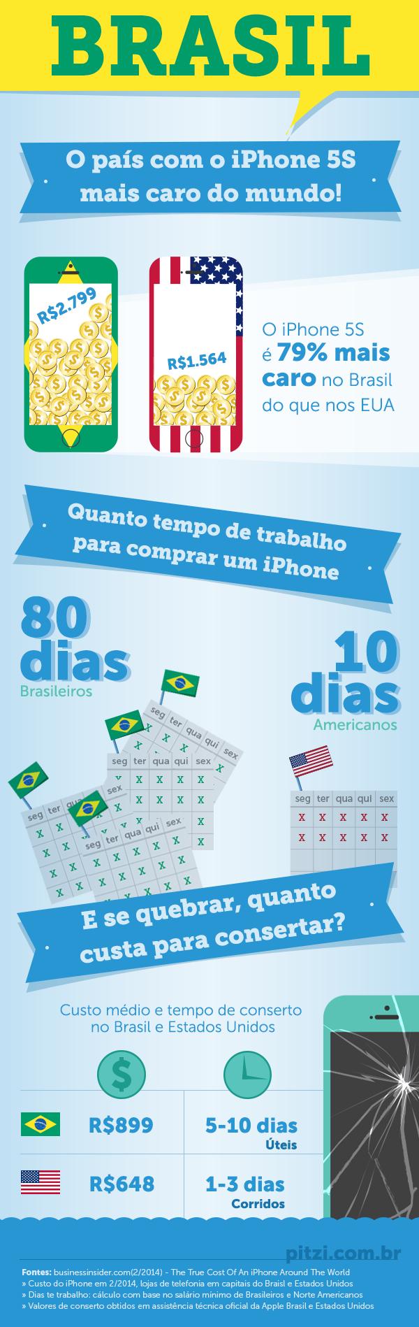 Brasil iphone5 preço comparação EUA Data dados