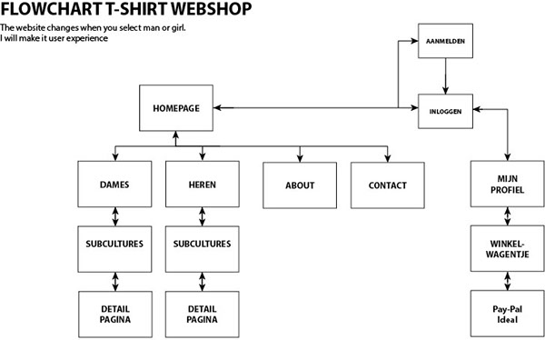 Website flowchart on Behance