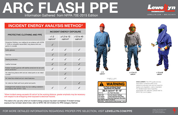 Aeed Fe C F D Bdad A Bd moreover Ugly S Electrical Safety And Nfpa E Edition Ugly Safe together with Orig in addition Nfpa E C Ae Nfpa E C Ae in addition General Industry Electric Safety. on 2015 nfpa 70e ppe requirements