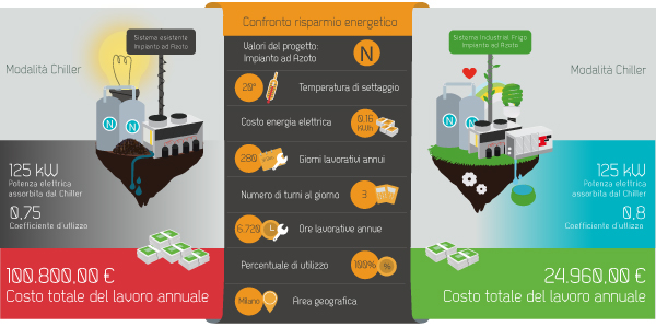 infographic data design Industrial Illustration