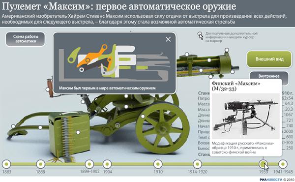 Знаменитый пулемет Максима: