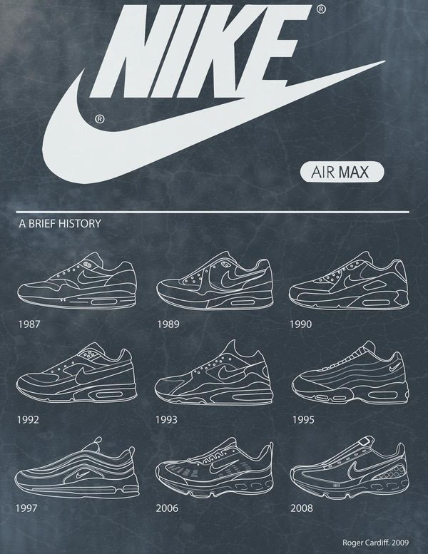 Brief History of Nike's Air Max, a personal fave (particulairly the Air  90s). All the shoes were simplified vector representations made in  illustrator then ...