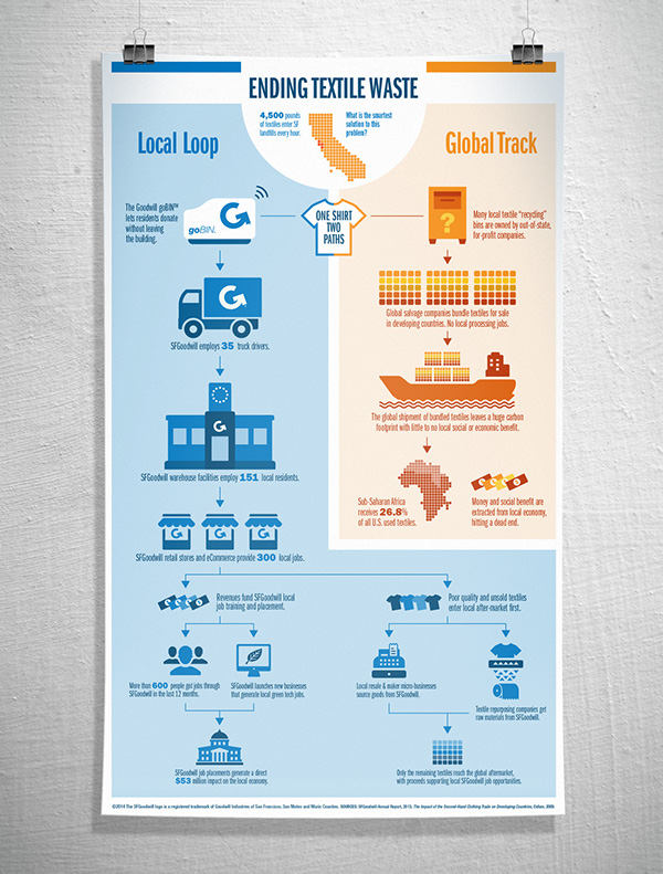 infographic environment Textile Waste goodwill Sustainability san francisco California resources reuse Social Enterprise icons flat