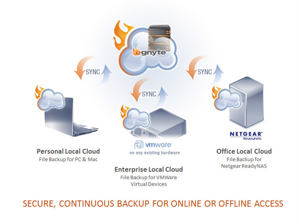 cloud cloud storage