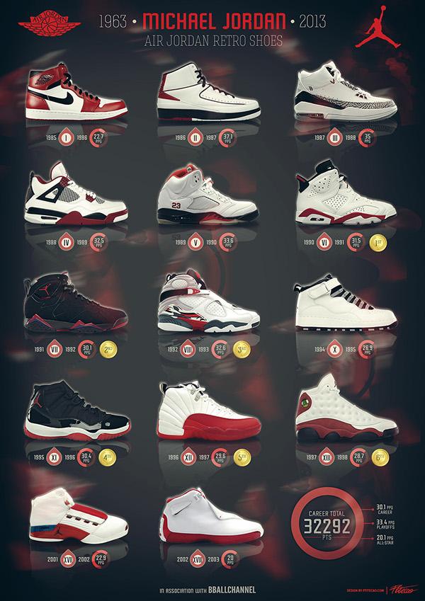 Michael Jordan - 50th birthday on Behance