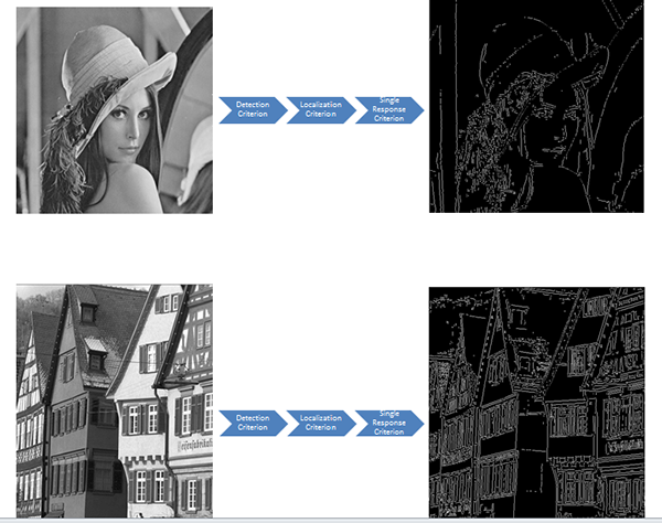 edge detection in image processing These filters perform the horizontal edge detect, rotating them 90 degrees gives us the vertical, and then the merge takes place edge detection filters work essentially by looking for contrast in an image this can be done a number of different ways, the convolution filters do it by applying a .