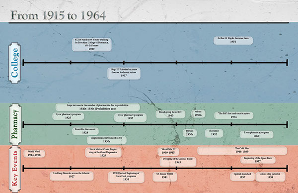 timeline College of Pharmacy