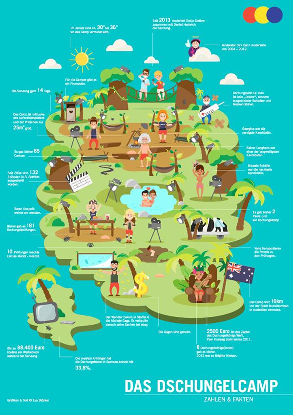 Infographic Dschungelcamp Fun On Behance