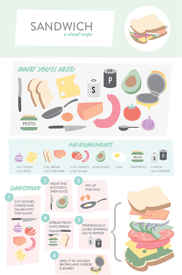 how to make a sandwich infographic