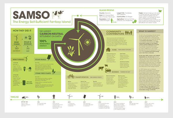 The island of samso on behance for Informative poster template