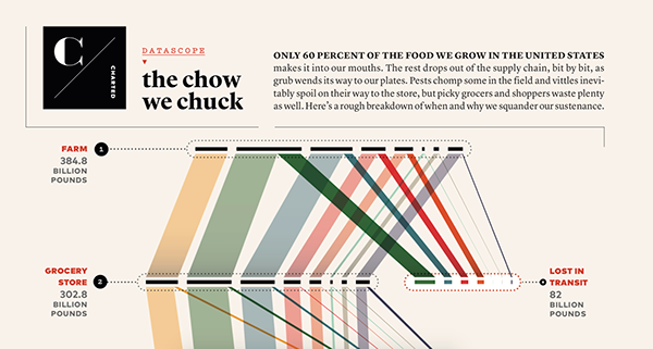 POPULAR SCIENCE - The Chow We Chuck