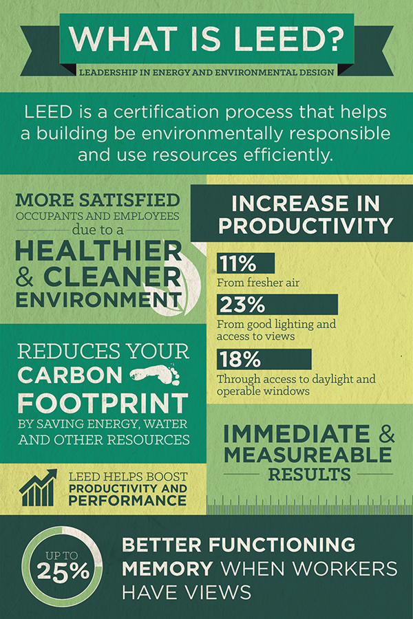 Leed infographic on behance for Benefits of leed