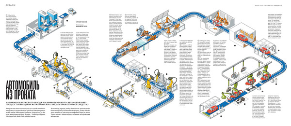 Automobile Production Line On Behance
