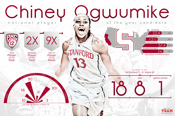 Infographic Ideas infographic basketball : Stanford University Women's Basketball Infographic on Behance