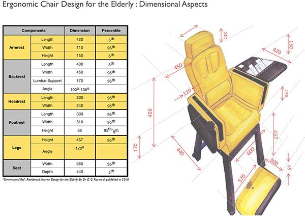 Ergonomic Chair Design for Elderly on Behance