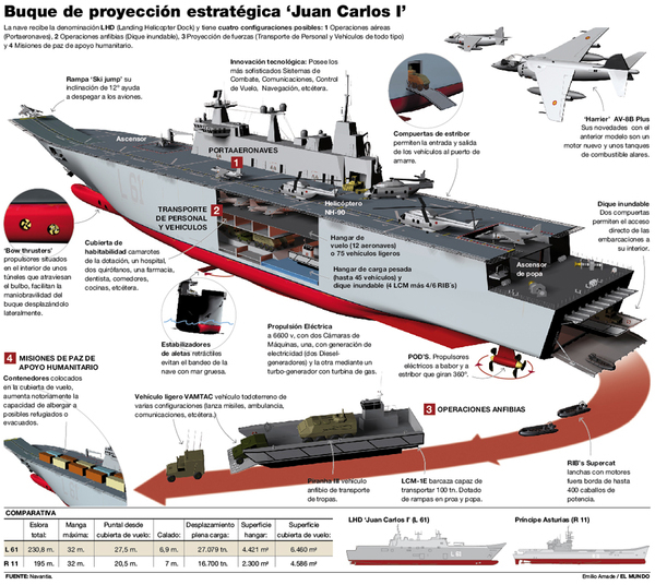 Juan Carlos I ship on BehanceSpanish Aircraft Carrier Juan Carlos