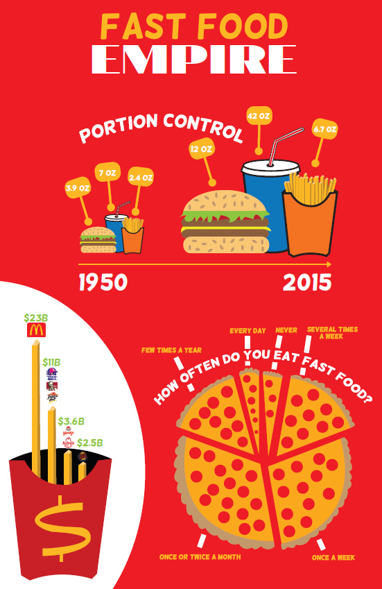Fast food,infographic,poster,Illustrator,creative,Food ,junk food,Health