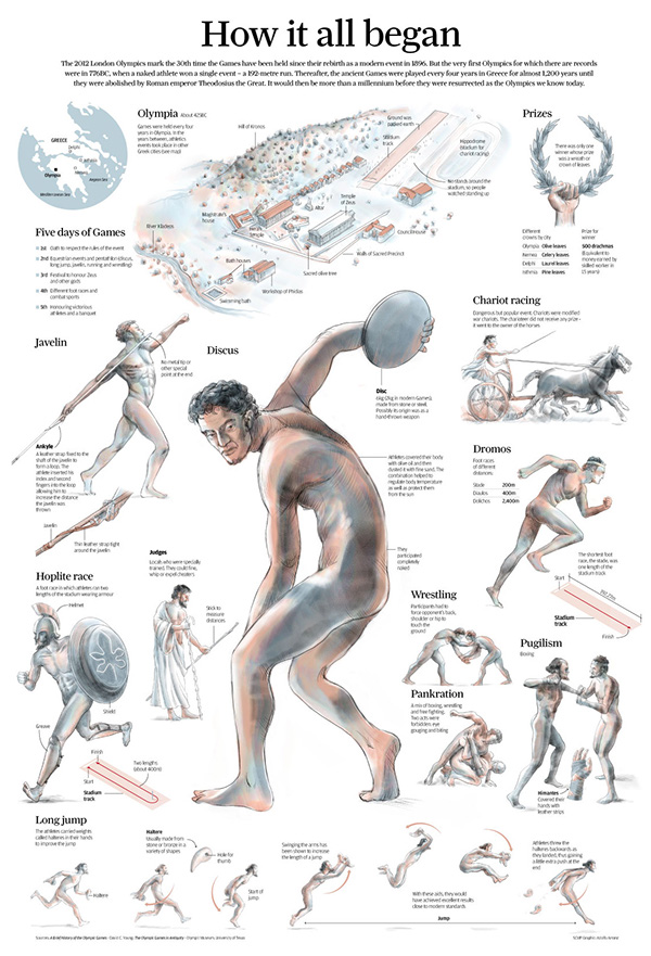 Ancient Olympics On Behance
