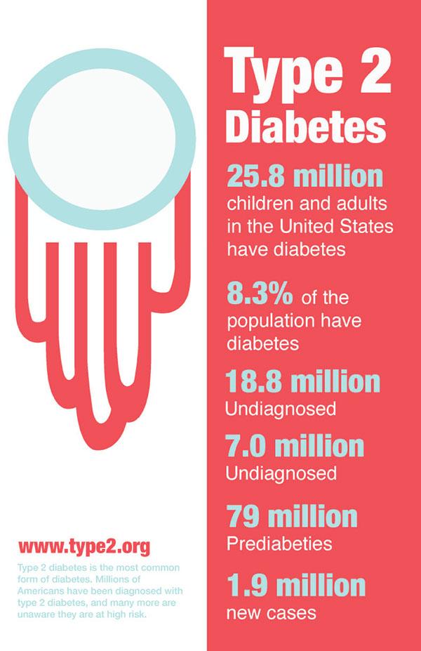diabetes poster - photo #28